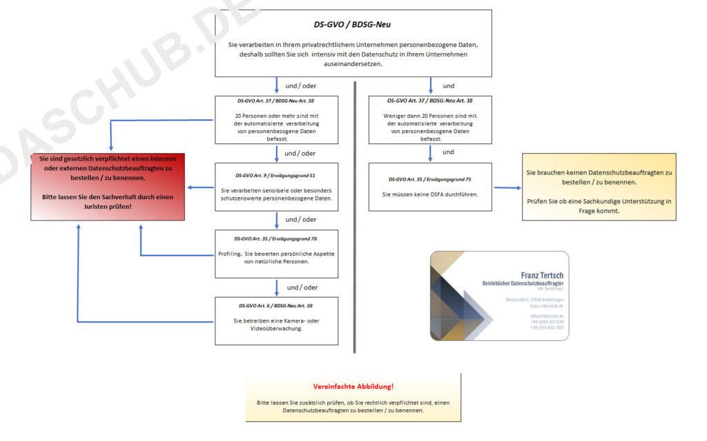 Datenschutzbeauftragter-entscheidungshilfe
